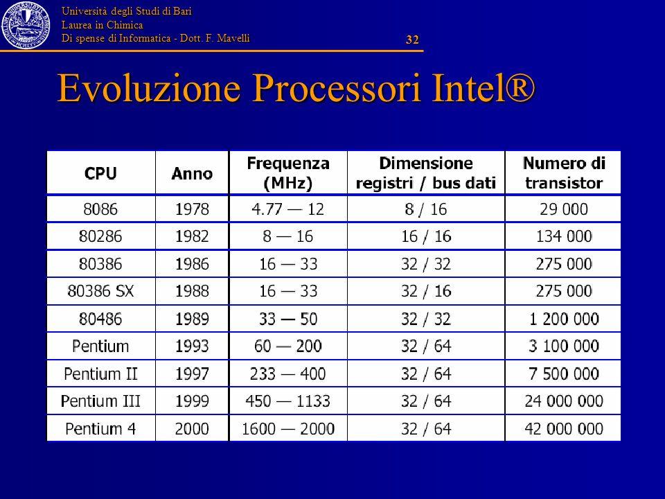 Università degli Studi di Bari Laurea in Chimica Di spense di Informatica - Dott. F. Mavelli 32 Evoluzione Processori Intel®