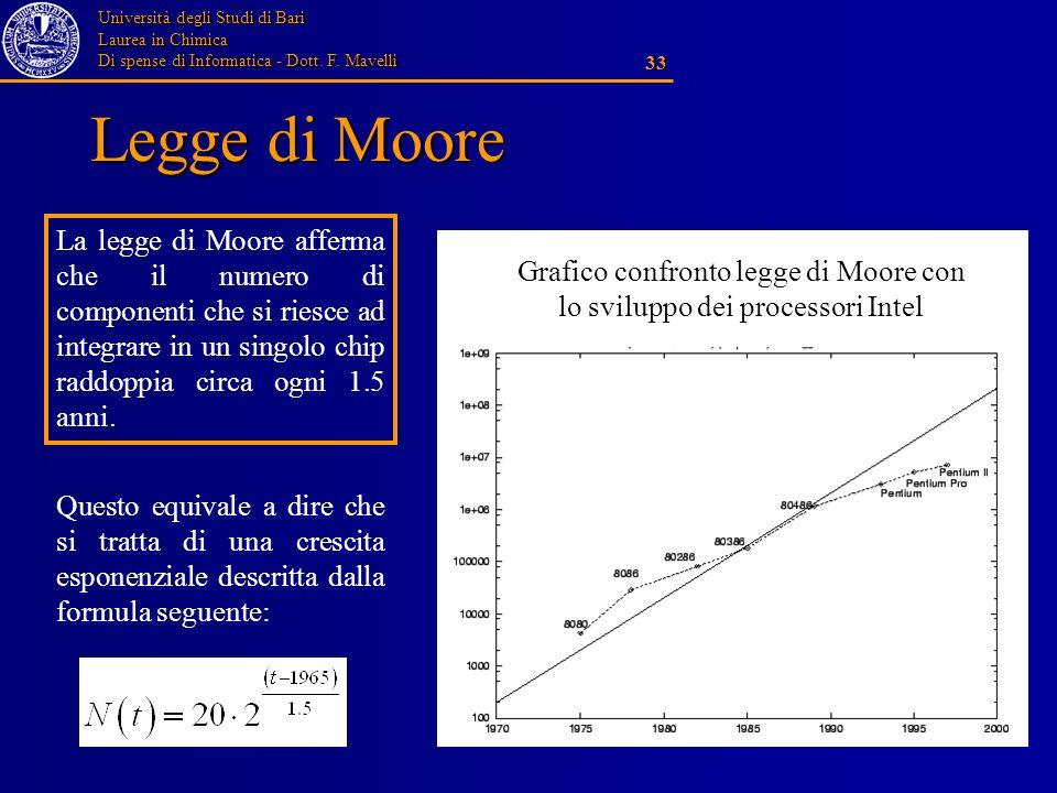 Università degli Studi di Bari Laurea in Chimica Di spense di Informatica - Dott. F. Mavelli 33 Legge di Moore Grafico confronto legge di Moore con lo