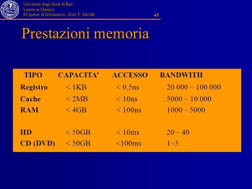 Università degli Studi di Bari Laurea in Chimica Di spense di Informatica - Dott. F. Mavelli 45 Prestazioni memoria TIPO CAPACITA ACCESSO BANDWITH Reg