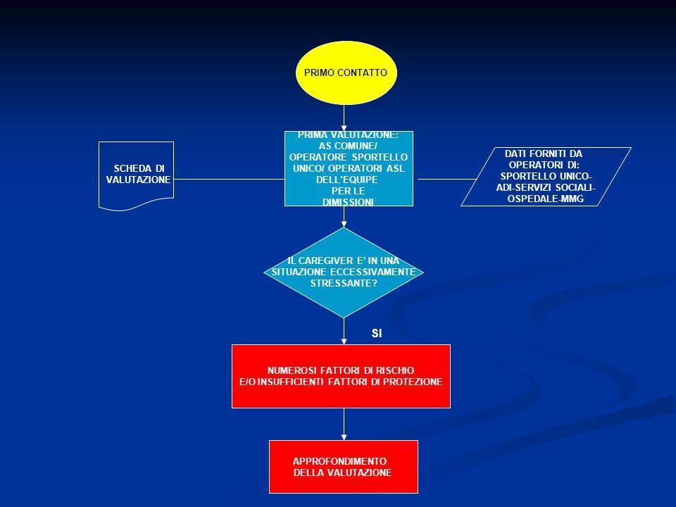 PRIMO CONTATTO PRIMA VALUTAZIONE: AS COMUNE/ OPERATORE SPORTELLO UNICO/ OPERATORI ASL DELLEQUIPE PER LE DIMISSIONI DATI FORNITI DA OPERATORI DI: SPORT