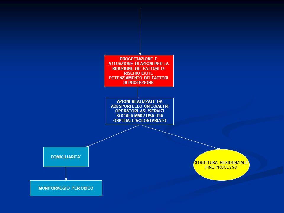 PROGETTAZIONE E ATTUAZIONE DI AZIONI PER LA RIDUZIONE DEI FATTORI DI RISCHIO E/O IL POTENZIAMENTO DEI FATTORI DI PROTEZIONE AZIONI REALIZZATE DA ADI/S