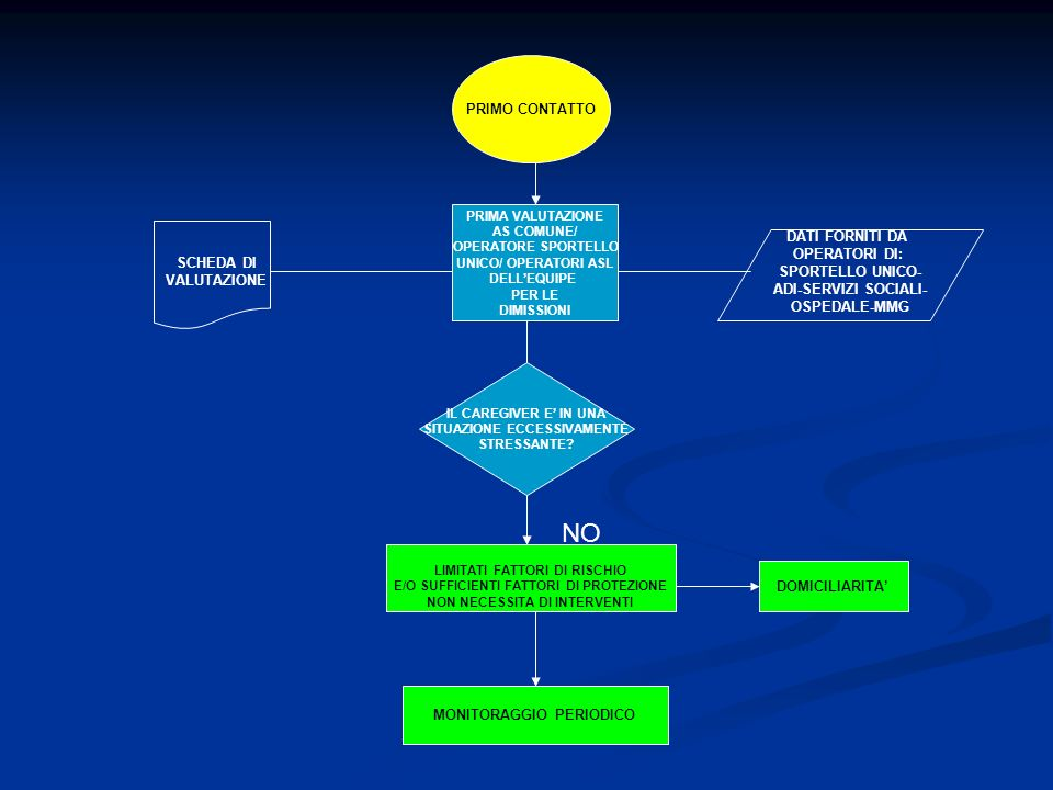 PRIMO CONTATTO PRIMA VALUTAZIONE AS COMUNE/ OPERATORE SPORTELLO UNICO/ OPERATORI ASL DELLEQUIPE PER LE DIMISSIONI DATI FORNITI DA OPERATORI DI: SPORTE