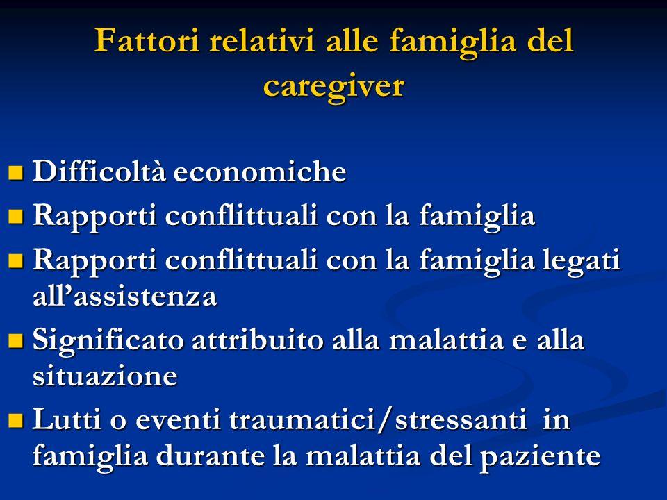 Fattori relativi alle famiglia del caregiver Difficoltà economiche Difficoltà economiche Rapporti conflittuali con la famiglia Rapporti conflittuali c