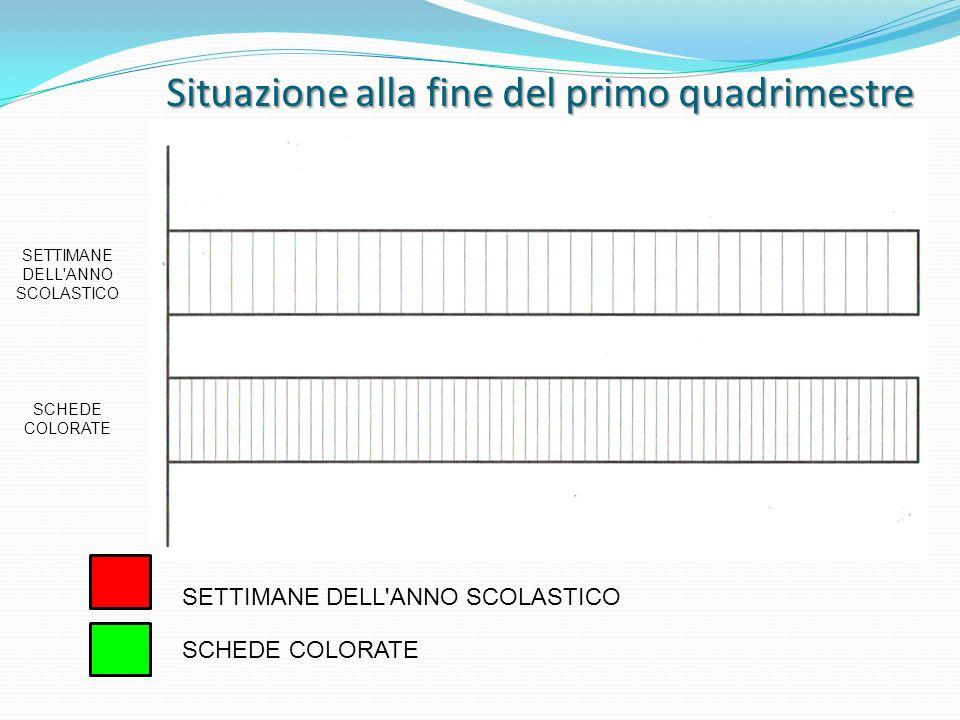 Situazione alla fine del primo quadrimestre SETTIMANE DELL'ANNO SCOLASTICO SCHEDE COLORATE SETTIMANE DELL'ANNO SCOLASTICO SCHEDE COLORATE