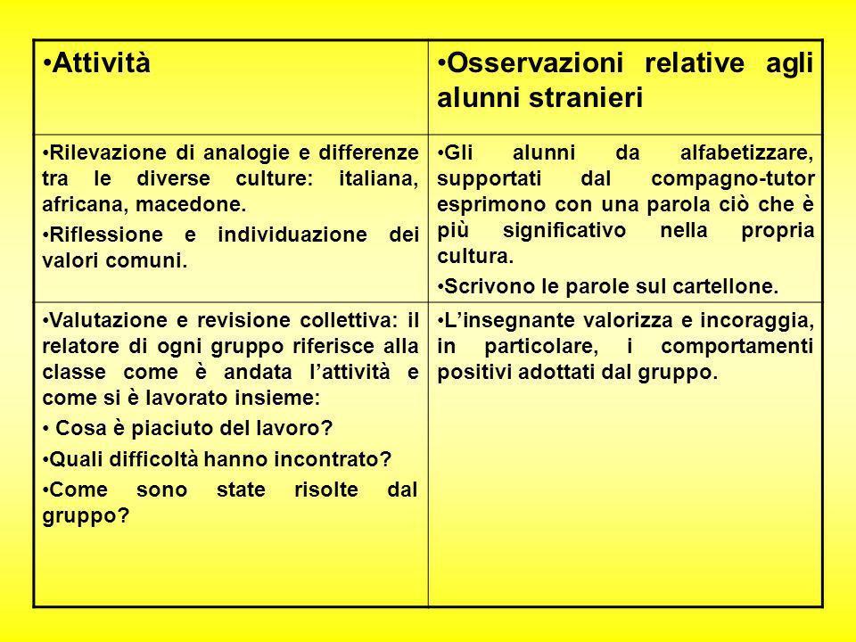 AttivitàOsservazioni relative agli alunni stranieri Rilevazione di analogie e differenze tra le diverse culture: italiana, africana, macedone. Rifless