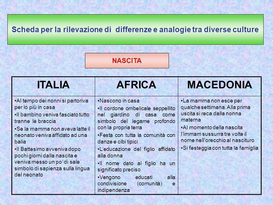 Scheda per la rilevazione di differenze e analogie tra diverse culture NASCITA Scheda per la rilevazione di differenze e analogie tra diverse culture