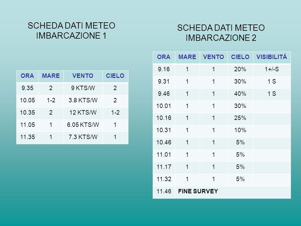 ORAMAREVENTOCIELO 9.3529 KTS/W2 10.051-23.8 KTS/W2 10.35212 KTS/W1-2 11.0516.05 KTS/W1 11.3517.3 KTS/W1 SCHEDA DATI METEO IMBARCAZIONE 1 SCHEDA DATI M