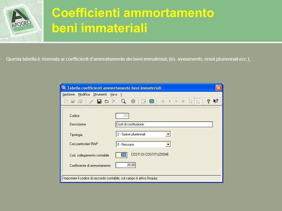 Coefficienti ammortamento beni immateriali Questa tabella è riservata ai coefficienti dammortamento dei beni immateriali, (es. avviamento, oneri pluri