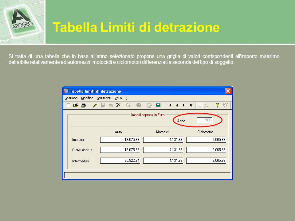 Tabella Limiti di detrazione Si tratta di una tabella che in base allanno selezionato propone una griglia di valori corrispondenti allimporto massimo