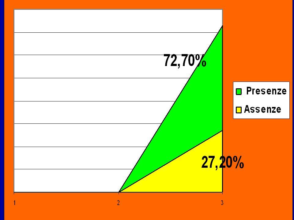 COSA HANNO IMPARATO GLI ALUNNI ll rispetto delle regole Suffic.BuonoOttimo 22,70% 54,50% Pratica musicale e strumentale Suffic.BuonoOttimo 18,10%0,00%81,80% A lavorare in gruppo Suffic.BuonoOttimo 22,70% 54,50%