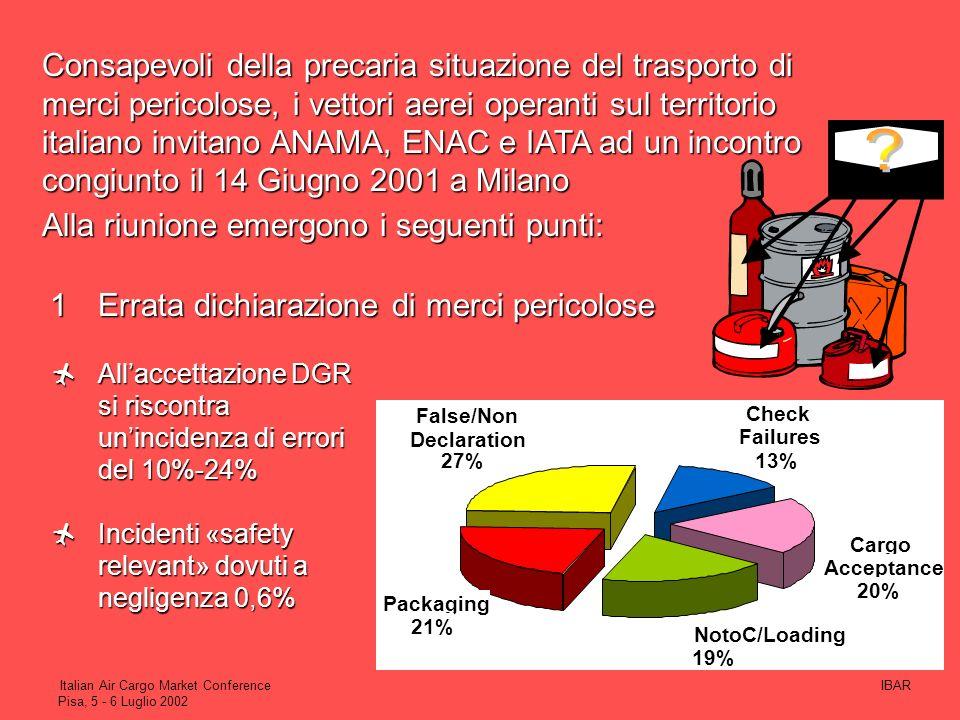 IBARItalian Air Cargo Market Conference Pisa, 5 - 6 Luglio 2002 ANAMA ANAMA Sicurezza Le compagnie aeree in Italia richiedono il coinvolgimento di: EN