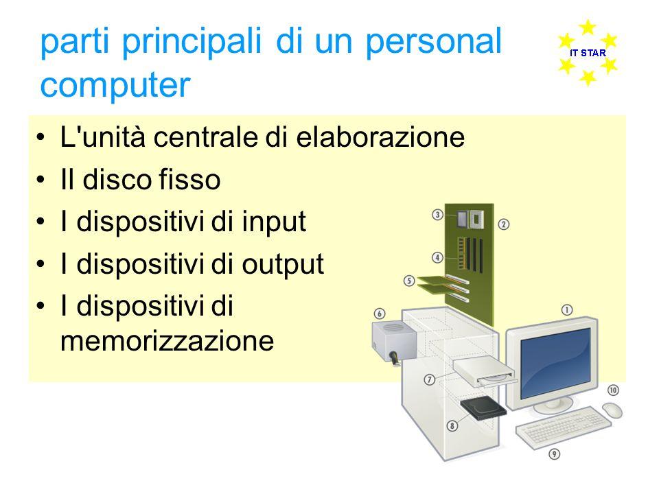 parti principali di un personal computer L'unità centrale di elaborazione Il disco fisso I dispositivi di input I dispositivi di output I dispositivi