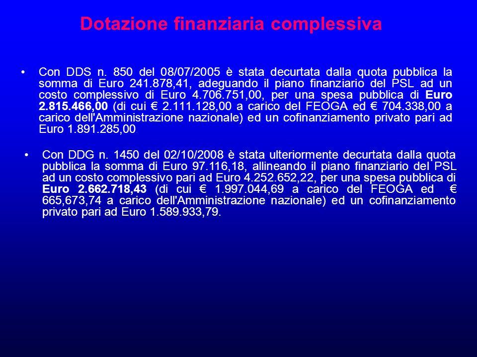 Dotazione finanziaria complessiva Con DDS n.