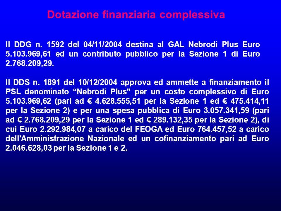 Dotazione finanziaria complessiva Il DDG n.