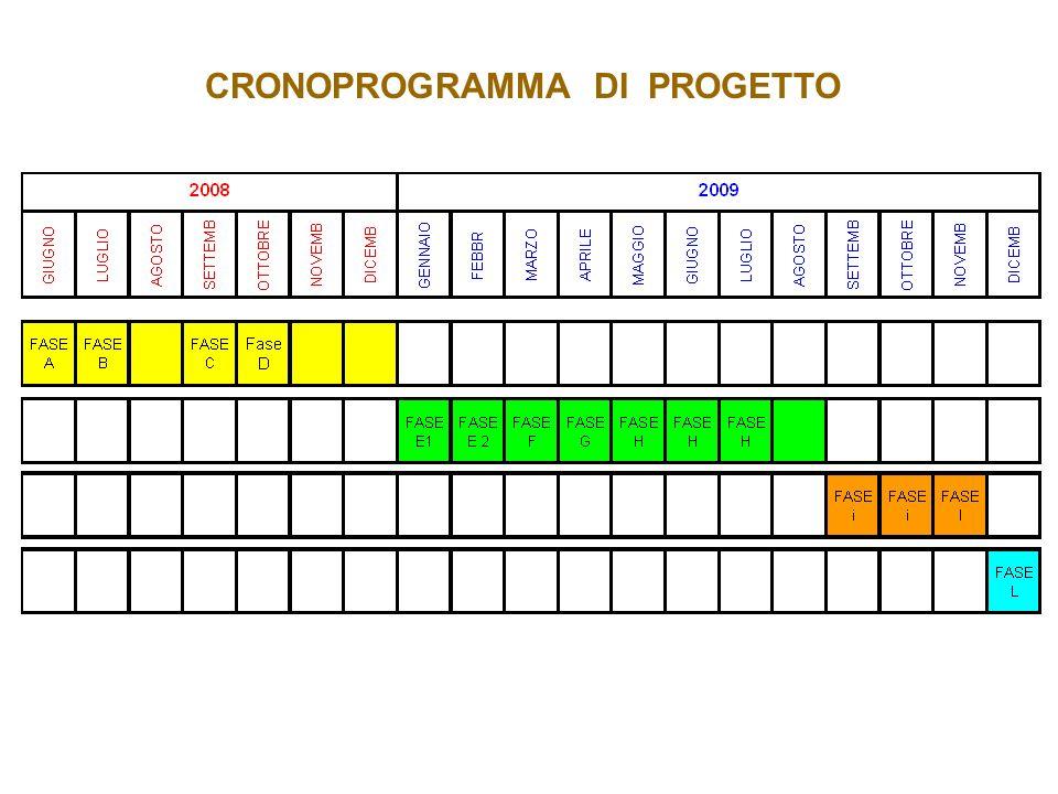 CRONOPROGRAMMA DI PROGETTO