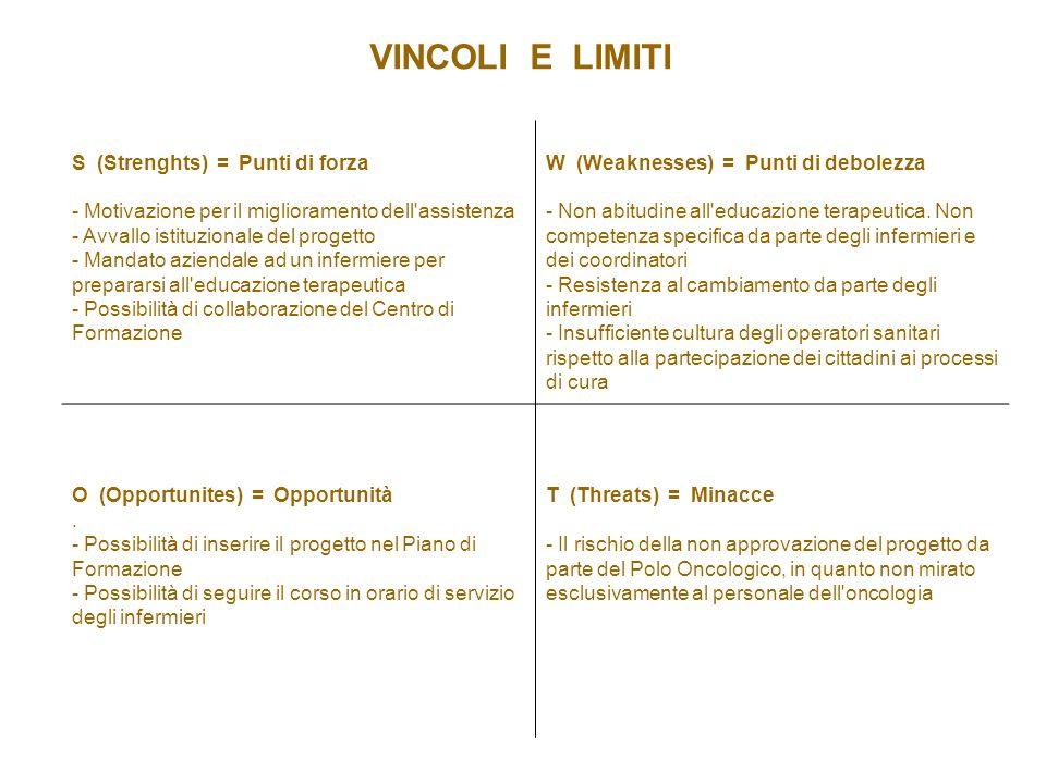 VINCOLI E LIMITI S (Strenghts) = Punti di forza - Motivazione per il miglioramento dell'assistenza - Avvallo istituzionale del progetto - Mandato azie