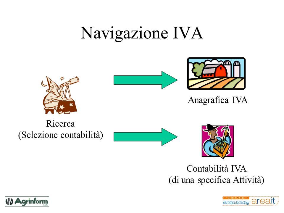 Navigazione IVA Ricerca (Selezione contabilità) Anagrafica IVA Contabilità IVA (di una specifica Attività)
