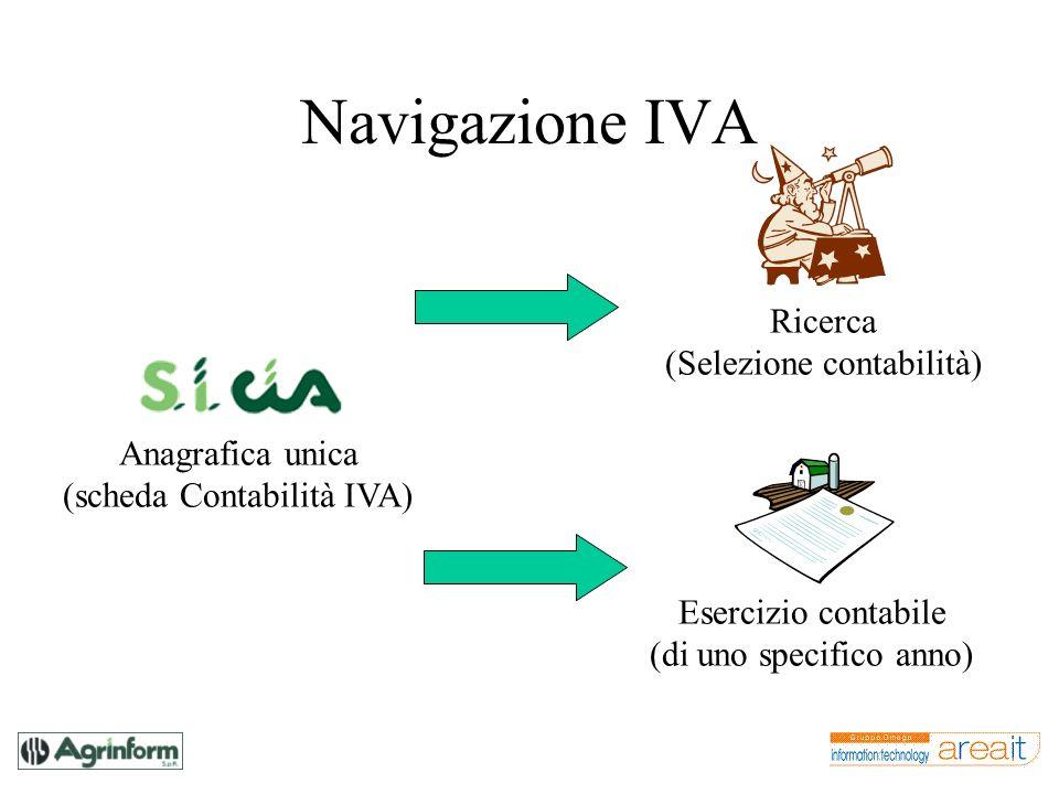 Navigazione IVA Anagrafica unica (scheda Contabilità IVA) Esercizio contabile (di uno specifico anno) Ricerca (Selezione contabilità)