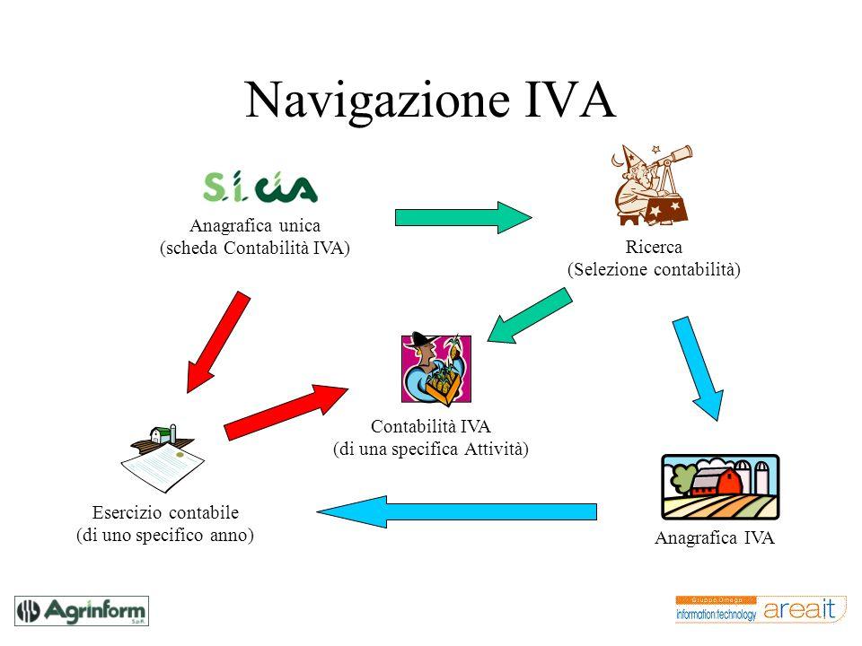 Navigazione IVA Ricerca (Selezione contabilità) Anagrafica IVA Contabilità IVA (di una specifica Attività) Esercizio contabile (di uno specifico anno)
