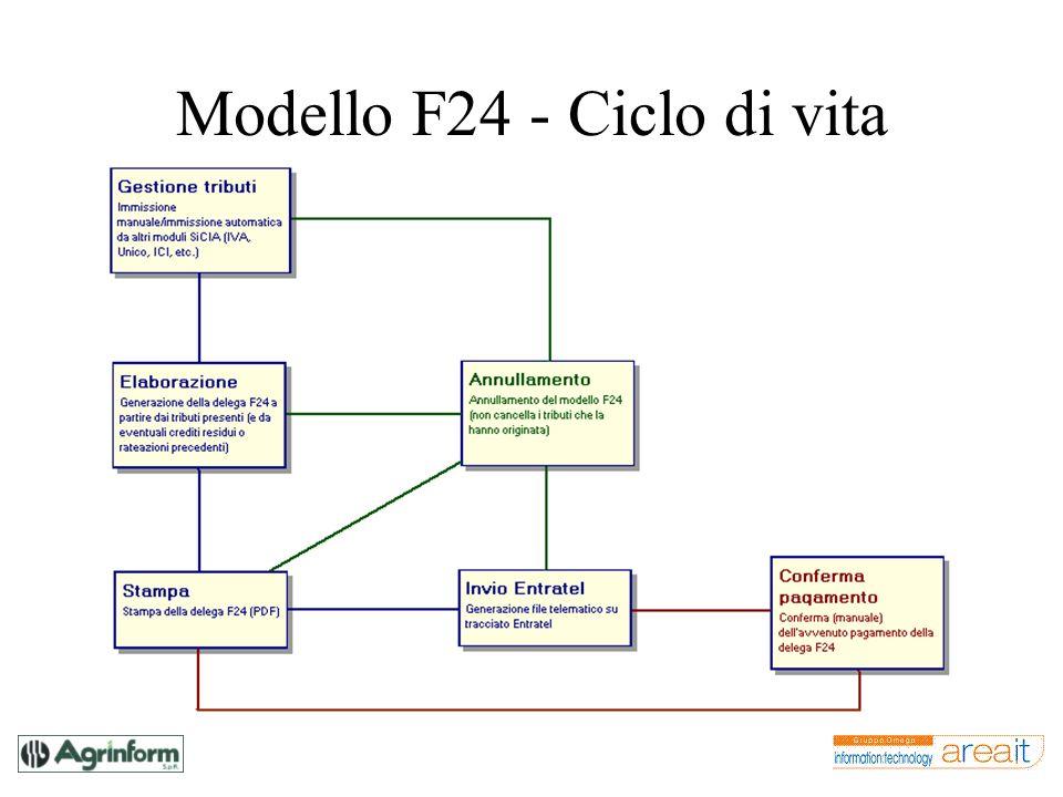 Modello F24 - Ciclo di vita