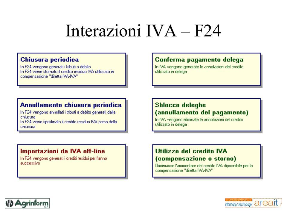Interazioni IVA – F24