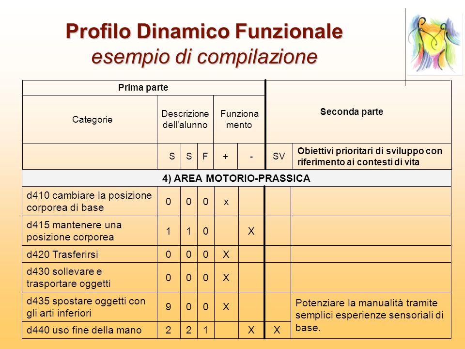 Profilo Dinamico Funzionale esempio di compilazione XX122d440 uso fine della mano Potenziare la manualità tramite semplici esperienze sensoriali di ba
