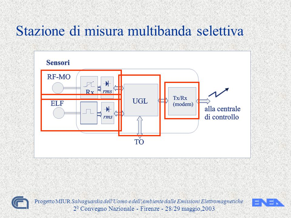 Progetto MIUR Salvaguardia dell Uomo e dell Ambiente dalle Emissioni Elettromagnetiche 2 0 Convegno Nazionale - Firenze - 28/29 maggio,2003 Stazione di misura multibanda selettiva