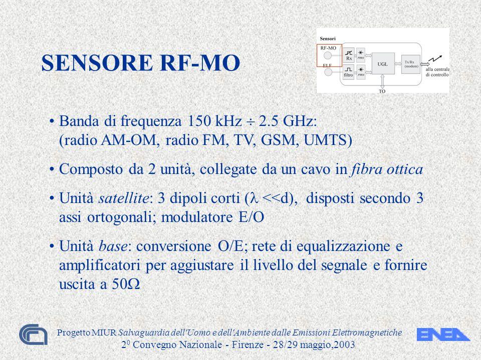 Progetto MIUR Salvaguardia dell Uomo e dell Ambiente dalle Emissioni Elettromagnetiche 2 0 Convegno Nazionale - Firenze - 28/29 maggio,2003 SENSORE RF-MO Banda di frequenza 150 kHz 2.5 GHz: (radio AM-OM, radio FM, TV, GSM, UMTS) Composto da 2 unità, collegate da un cavo in fibra ottica Unità satellite: 3 dipoli corti ( <<d), disposti secondo 3 assi ortogonali; modulatore E/O Unità base: conversione O/E; rete di equalizzazione e amplificatori per aggiustare il livello del segnale e fornire uscita a 50