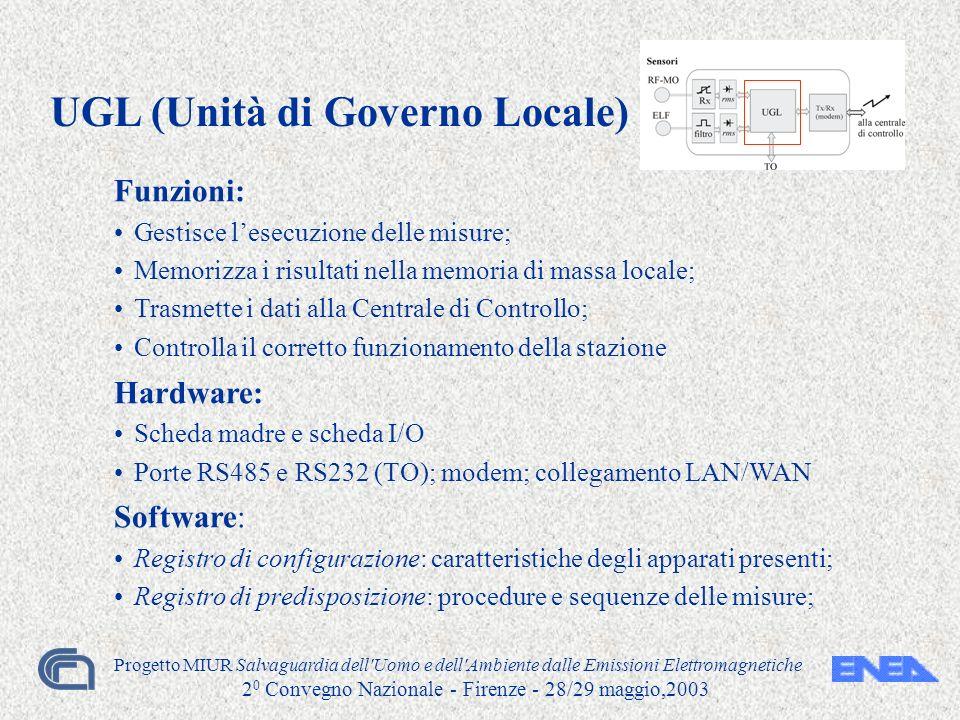 Progetto MIUR Salvaguardia dell'Uomo e dell'Ambiente dalle Emissioni Elettromagnetiche 2 0 Convegno Nazionale - Firenze - 28/29 maggio,2003 Funzioni: