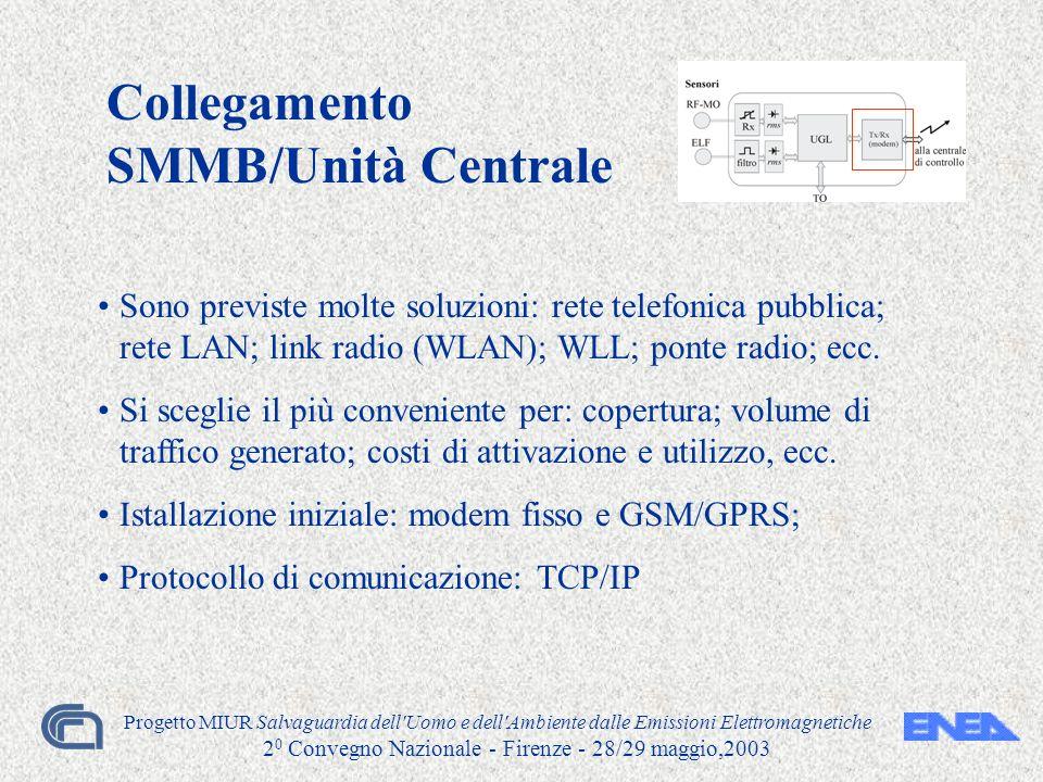 Progetto MIUR Salvaguardia dell'Uomo e dell'Ambiente dalle Emissioni Elettromagnetiche 2 0 Convegno Nazionale - Firenze - 28/29 maggio,2003 Collegamen