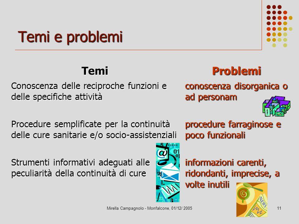 Mirella Campagnolo - Monfalcone, 01/12/ 200511 Temi e problemi TemiProblemi Conoscenza delle reciproche funzioni e delle specifiche attività conoscenz