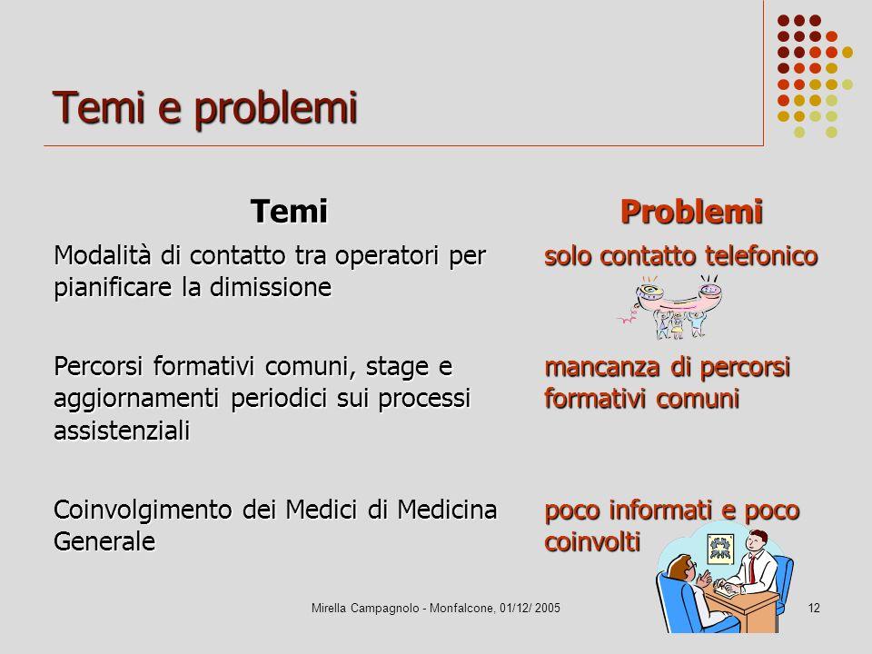 Mirella Campagnolo - Monfalcone, 01/12/ 200512 Temi e problemi TemiProblemi Modalità di contatto tra operatori per pianificare la dimissione solo cont