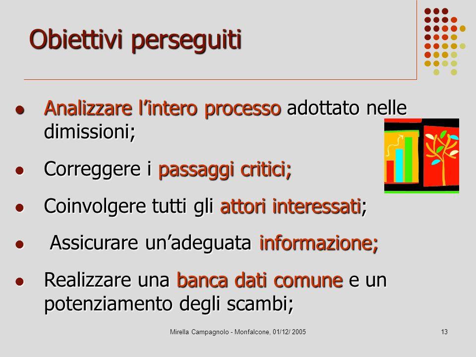 Mirella Campagnolo - Monfalcone, 01/12/ 200513 Obiettivi perseguiti Analizzare lintero processo adottato nelle dimissioni; Analizzare lintero processo