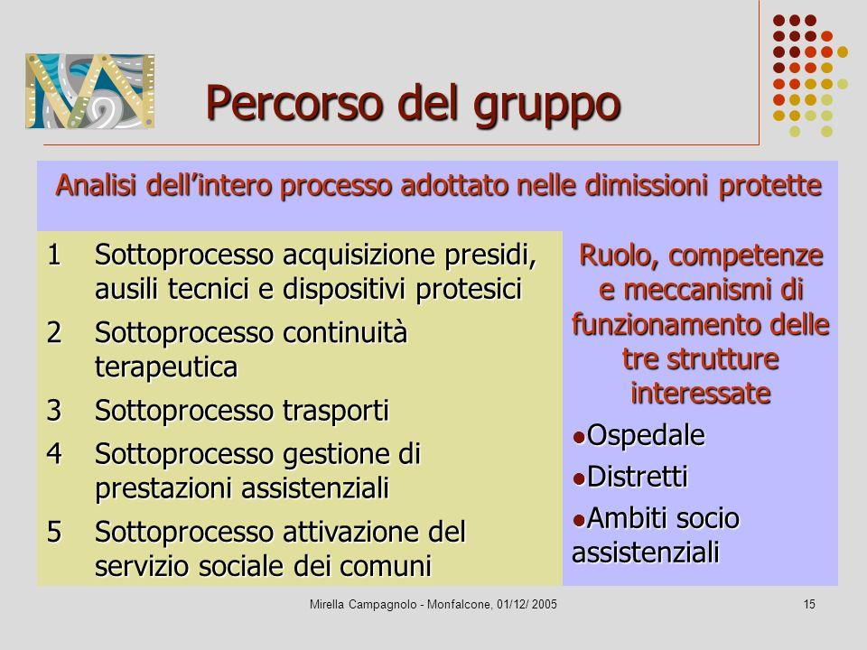 Mirella Campagnolo - Monfalcone, 01/12/ 200515 Percorso del gruppo Analisi dellintero processo adottato nelle dimissioni protette 1 Sottoprocesso acqu