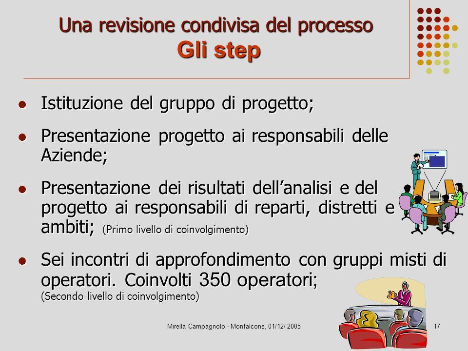 Mirella Campagnolo - Monfalcone, 01/12/ 200517 Una revisione condivisa del processo Gli step Istituzione del gruppo di progetto; Istituzione del grupp