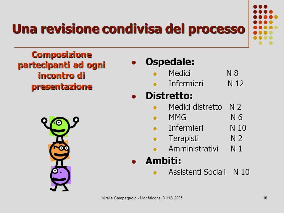 Mirella Campagnolo - Monfalcone, 01/12/ 200518 Una revisione condivisa del processo Ospedale: Ospedale: Medici N 8 Medici N 8 Infermieri N 12 Infermie