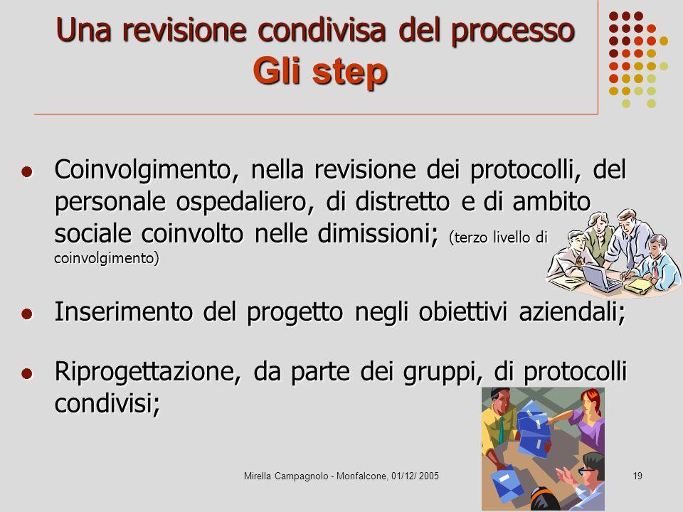 Mirella Campagnolo - Monfalcone, 01/12/ 200519 Una revisione condivisa del processo Gli step Coinvolgimento, nella revisione dei protocolli, del perso