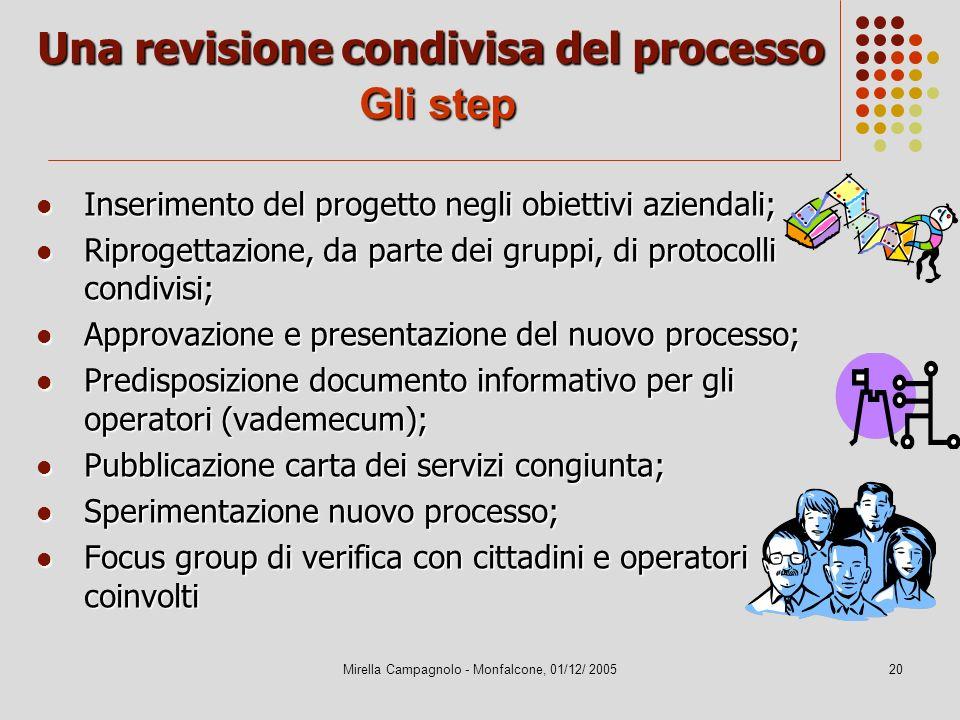Mirella Campagnolo - Monfalcone, 01/12/ 200520 Una revisione condivisa del processo Gli step Inserimento del progetto negli obiettivi aziendali; Inser