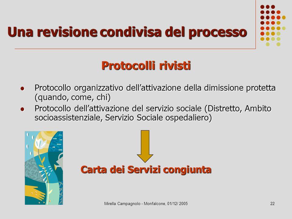 Mirella Campagnolo - Monfalcone, 01/12/ 200522 Una revisione condivisa del processo Protocollo organizzativo dellattivazione della dimissione protetta