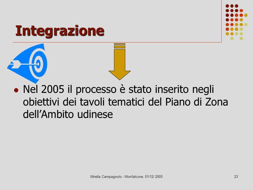 Mirella Campagnolo - Monfalcone, 01/12/ 200523 Integrazione Nel 2005 il processo è stato inserito negli obiettivi dei tavoli tematici del Piano di Zon