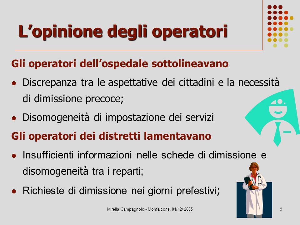 Mirella Campagnolo - Monfalcone, 01/12/ 20059 Lopinione degli operatori Gli operatori dellospedale sottolineavano Discrepanza tra le aspettative dei c