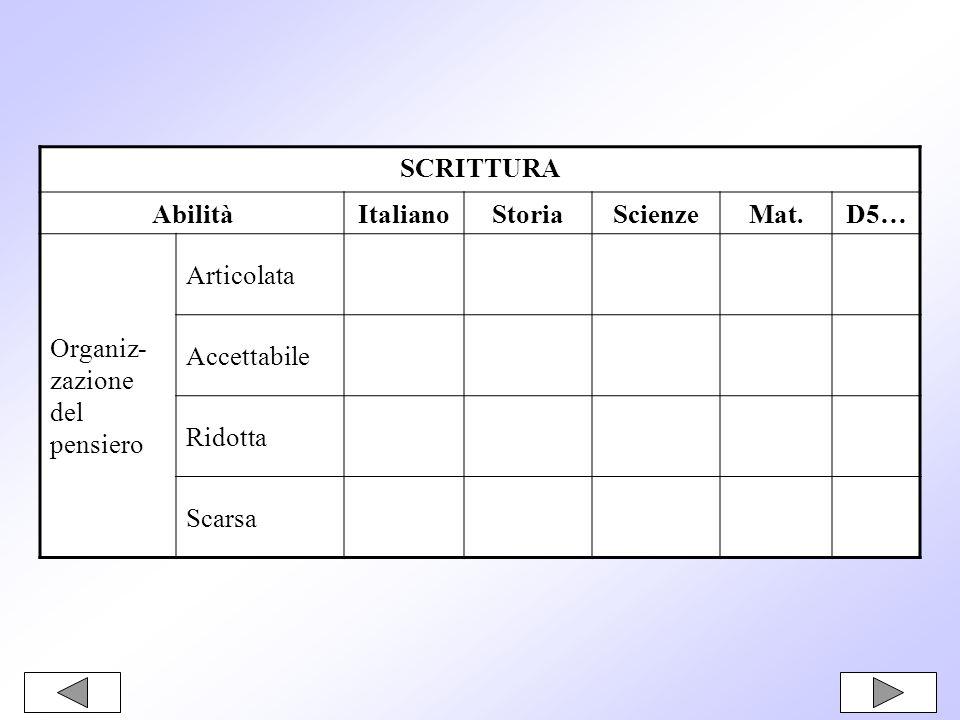 SCRITTURA AbilitàItalianoStoriaScienzeMat.D5… Organiz- zazione del pensiero Articolata Accettabile Ridotta Scarsa