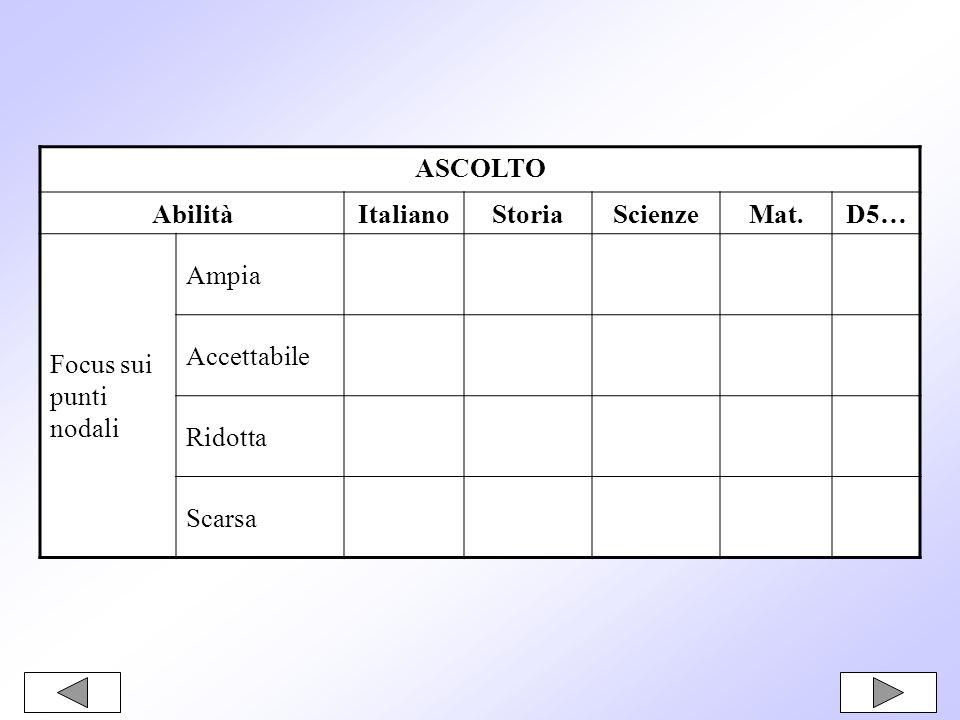 ASCOLTO AbilitàItalianoStoriaScienzeMat.D5… Focus sui punti nodali Ampia Accettabile Ridotta Scarsa
