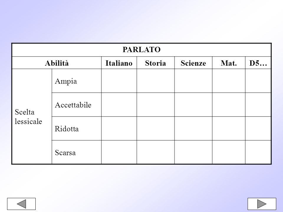 PARLATO AbilitàItalianoStoriaScienzeMat.D5… Scelta lessicale Ampia Accettabile Ridotta Scarsa