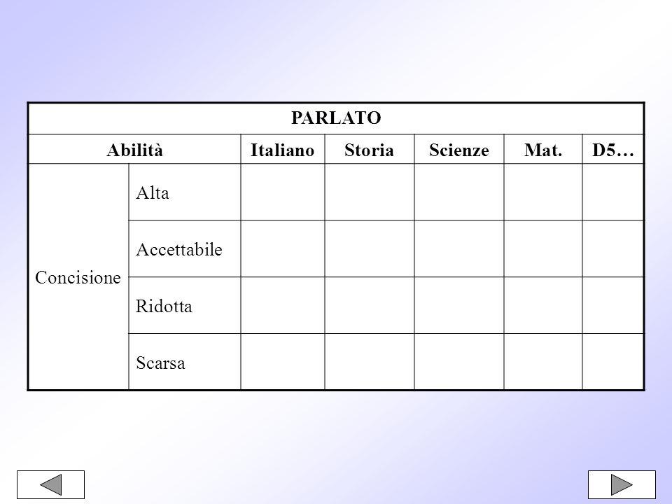 PARLATO AbilitàItalianoStoriaScienzeMat.D5… Concisione Alta Accettabile Ridotta Scarsa
