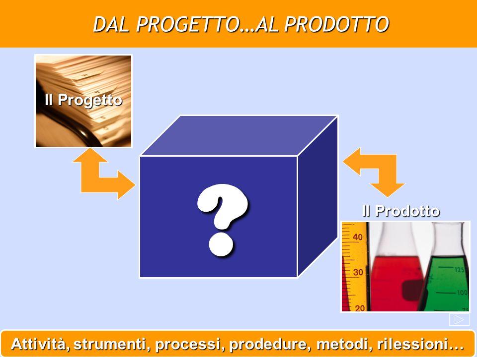 Attività, strumenti, processi, prodedure, metodi, rilessioni… DAL PROGETTO…AL PRODOTTO Il Prodotto Il Progetto ?