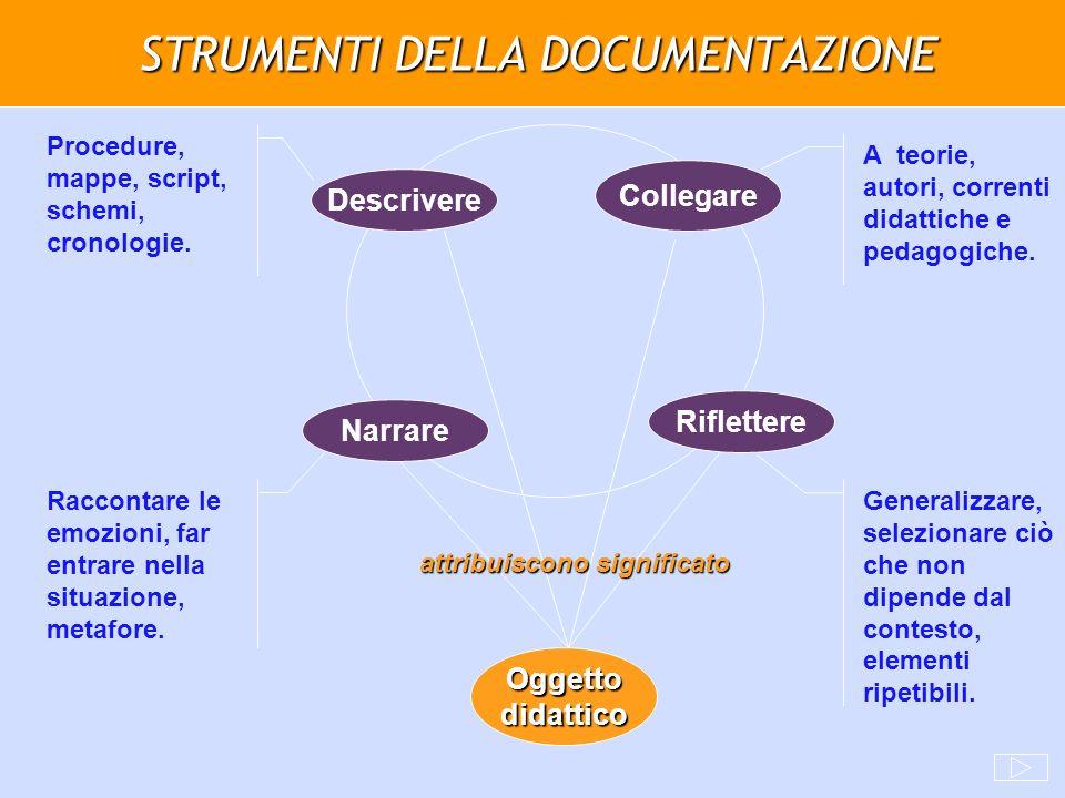 STRUMENTI DELLA DOCUMENTAZIONE Narrare Descrivere Riflettere Collegare Oggetto didattico Generalizzare, selezionare ciò che non dipende dal contesto,
