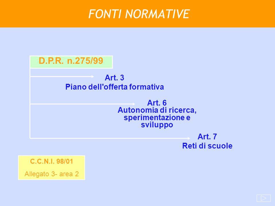 FONTI NORMATIVE Art. 3 Piano dell'offerta formativa D.P.R. n.275/99 Art. 6 Autonomia di ricerca, sperimentazione e sviluppo Art. 7 Reti di scuole C.C.