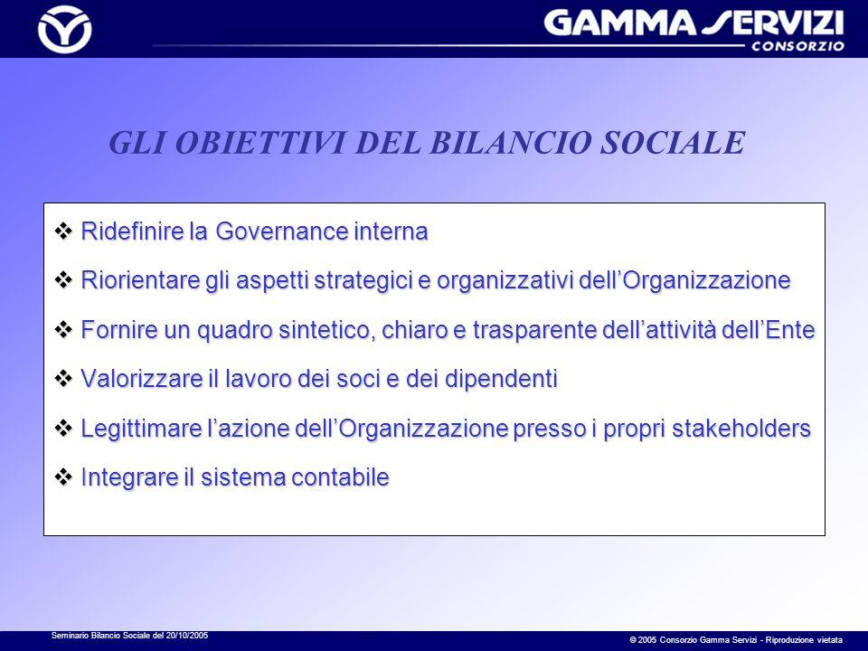 Seminario Bilancio Sociale del 20/10/2005 © 2005 Consorzio Gamma Servizi - Riproduzione vietata COMUNICAZIONE GESTIONE FINANZIARIA POLITICA GOVERNANCE INTERNAORGANIZZAZIONE Bilancio Sociale