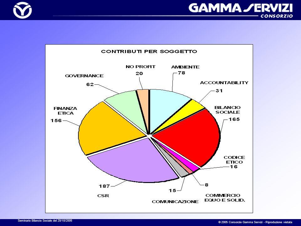 Seminario Bilancio Sociale del 20/10/2005 © 2005 Consorzio Gamma Servizi - Riproduzione vietata 9- La bibliografia
